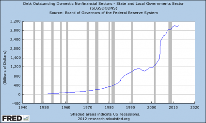 State-And-Local-Government-Debt