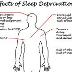 How To Manage Sleep Deprivation In A Survival Scenario