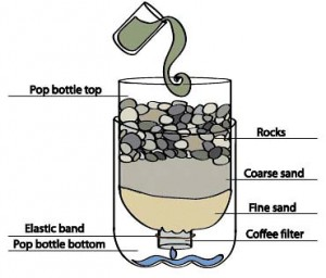 Home-Made-Water-Filtration-System-300x256