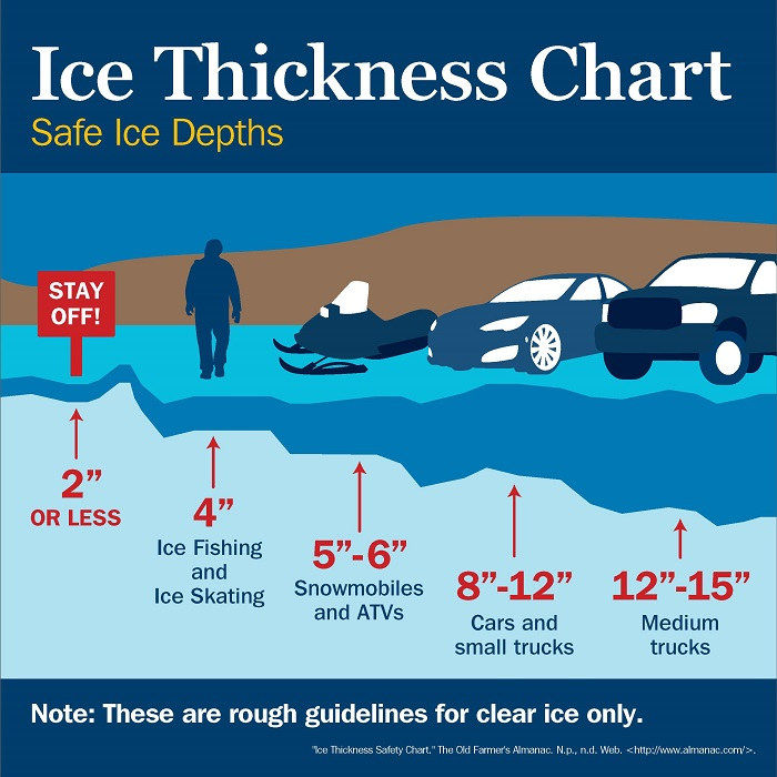 Ice-Thickness_chart